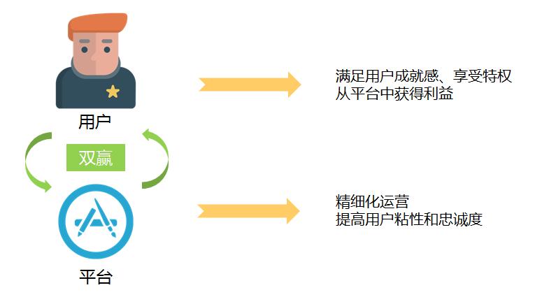 用户成长体系设计分析_产品设计 - 创易网络 - 厦门网